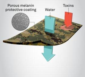 Porous melanin applied to fabric allows water to pass through while blocking harmful toxins.
